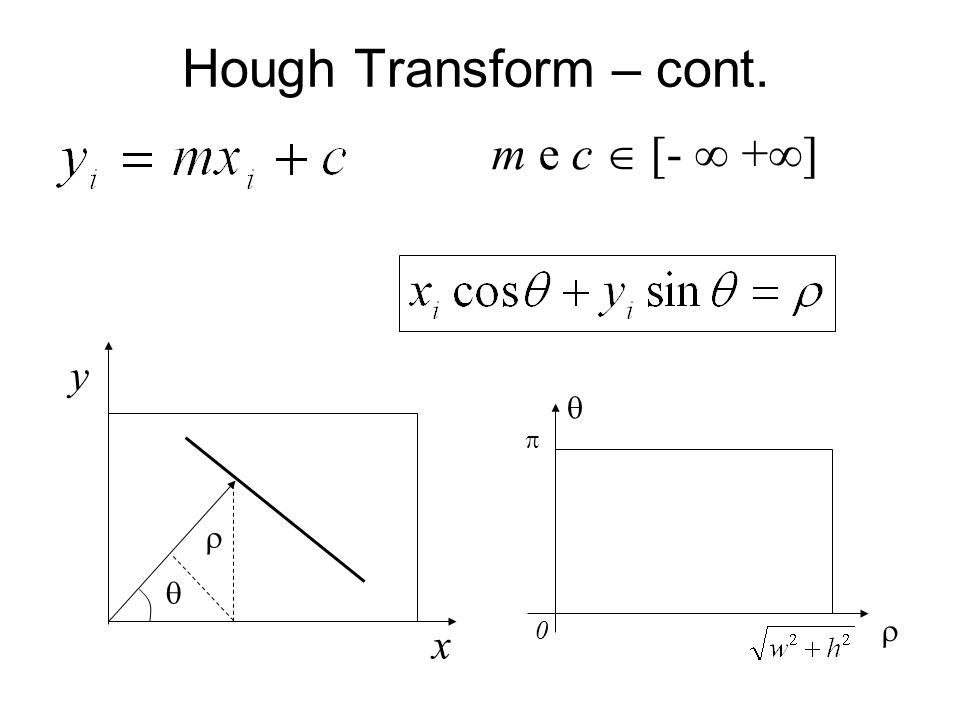 Hough Transform – cont. x y 0 m e c [- + ]