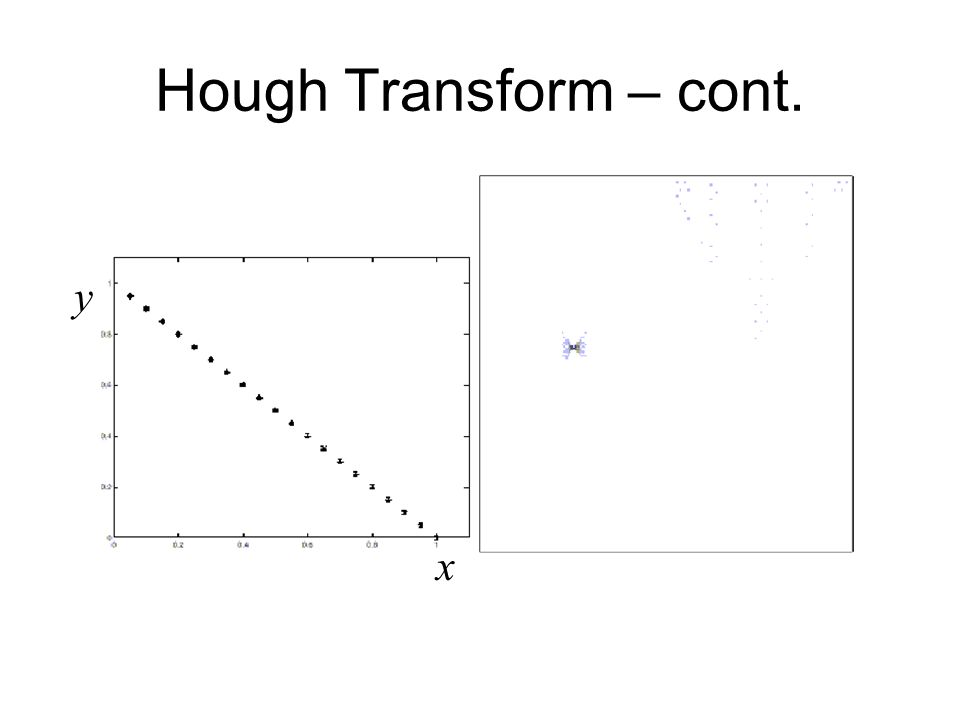 Hough Transform – cont. x y