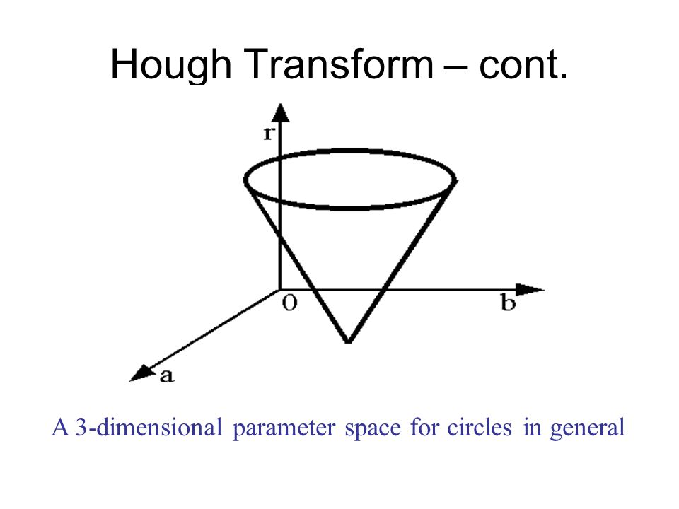 Hough Transform – cont. A 3-dimensional parameter space for circles in general