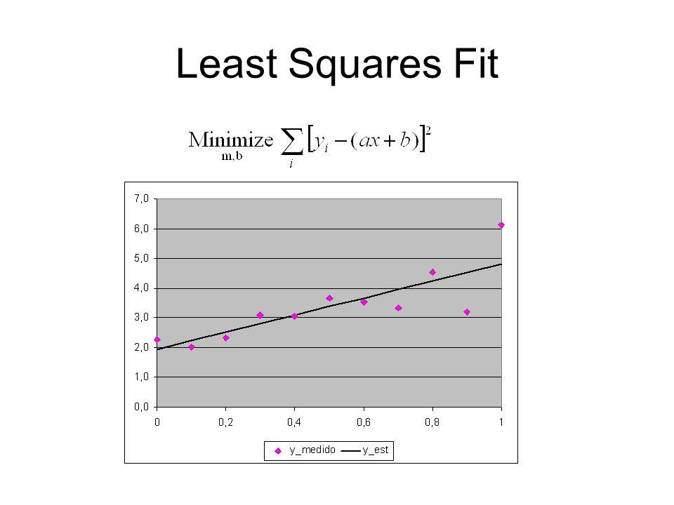 Least Squares Fit