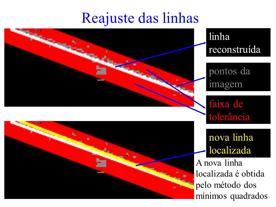 Reajuste das linhas linha reconstruída faixa de tolerância pontos da imagem nova linha localizada A nova linha localizada é obtida pelo método dos mínimos quadrados