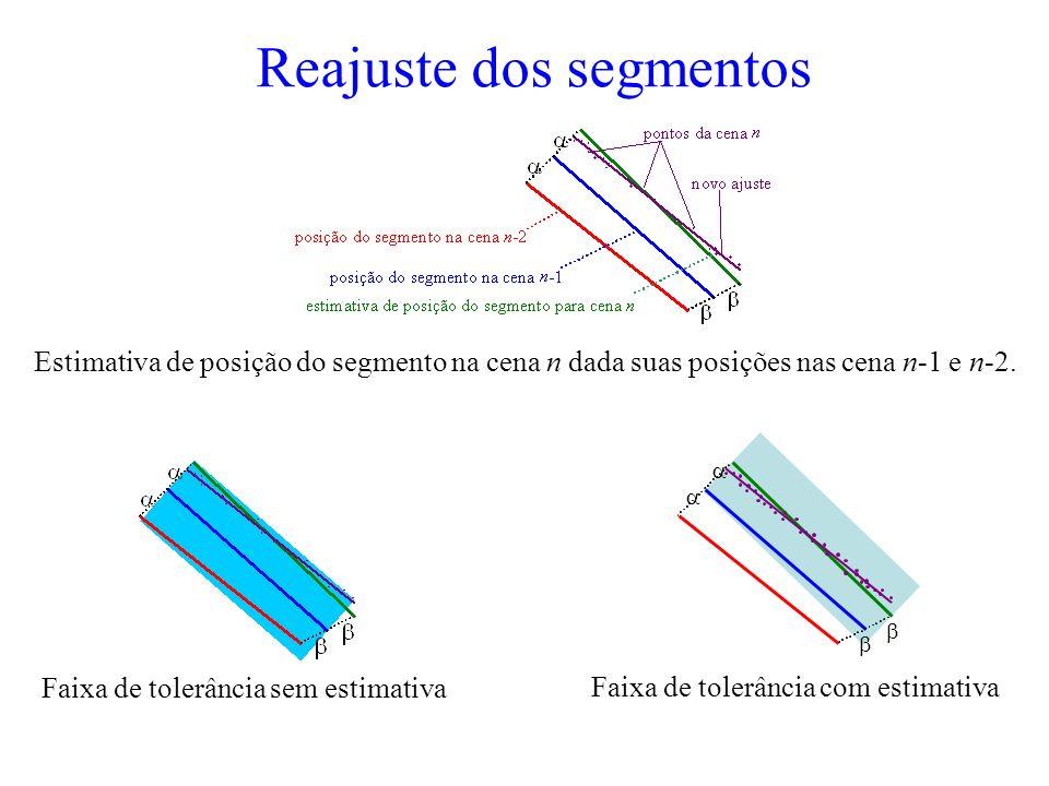 Reajuste dos segmentos Faixa de tolerância sem estimativa Faixa de tolerância com estimativa Estimativa de posição do segmento na cena n dada suas posições nas cena n-1 e n-2.
