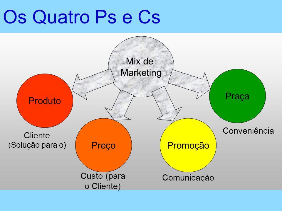 Os Quatro Ps e Cs Mix de Marketing Produto Preço Promoção Praça Cliente (Solução para o) Custo (para o Cliente) Comunicação Conveniência