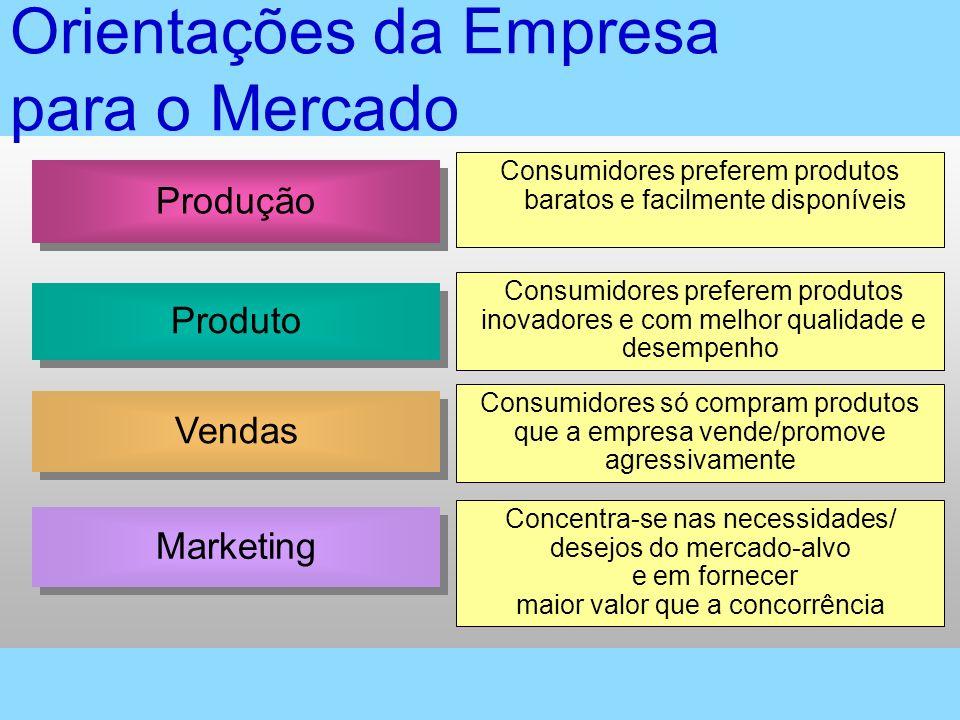 Produção Produto Vendas Marketing Consumidores preferem produtos baratos e facilmente disponíveis Consumidores preferem produtos inovadores e com melh