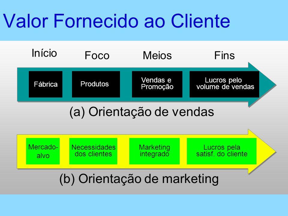 Mercado- alvo Marketing integrado Lucros pela satisf. do cliente Necessidades dos clientes (b) Orientação de marketing Fábrica Produtos Vendas e Promo