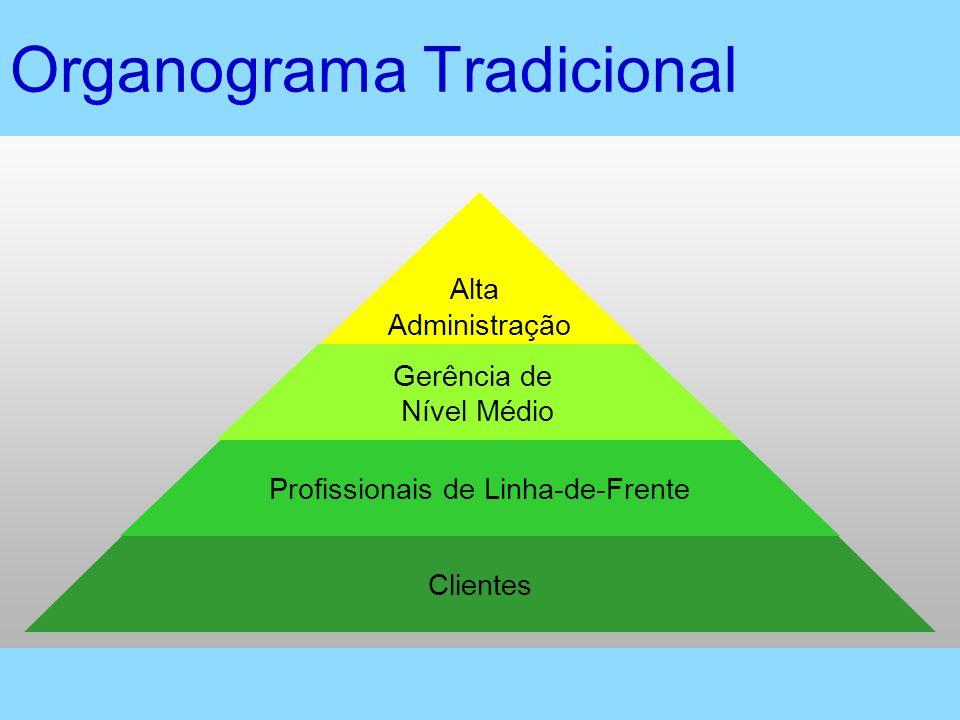 Clientes Profissionais de Linha-de-Frente Gerência de Nível Médio Alta Administração Organograma Tradicional