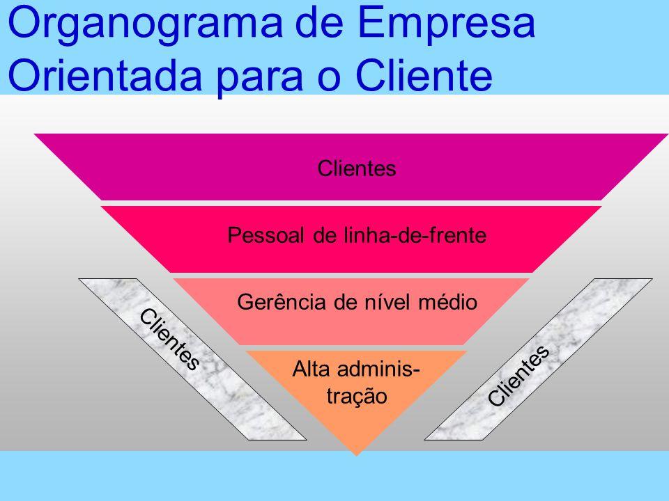 Organograma de Empresa Orientada para o Cliente Clientes Pessoal de linha-de-frente Gerência de nível médio Alta adminis- tração Clientes