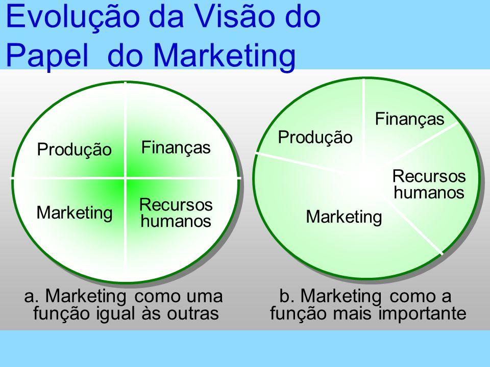 Evolução da Visão do Papel do Marketing a. Marketing como uma função igual às outras Finanças Produção Marketing Recursos humanos b. Marketing como a