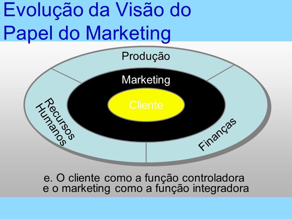 Evolução da Visão do Papel do Marketing e. O cliente como a função controladora e o marketing como a função integradora Cliente Marketing Produção Rec