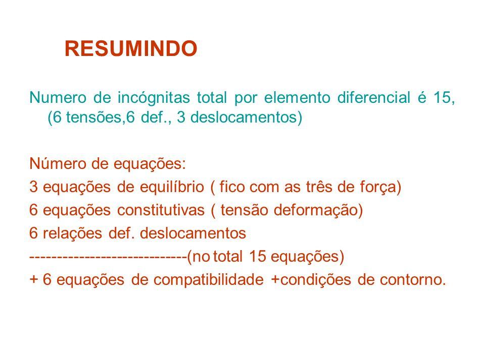 Numero de incógnitas total por elemento diferencial é 15, (6 tensões,6 def., 3 deslocamentos) Número de equações: 3 equações de equilíbrio ( fico com