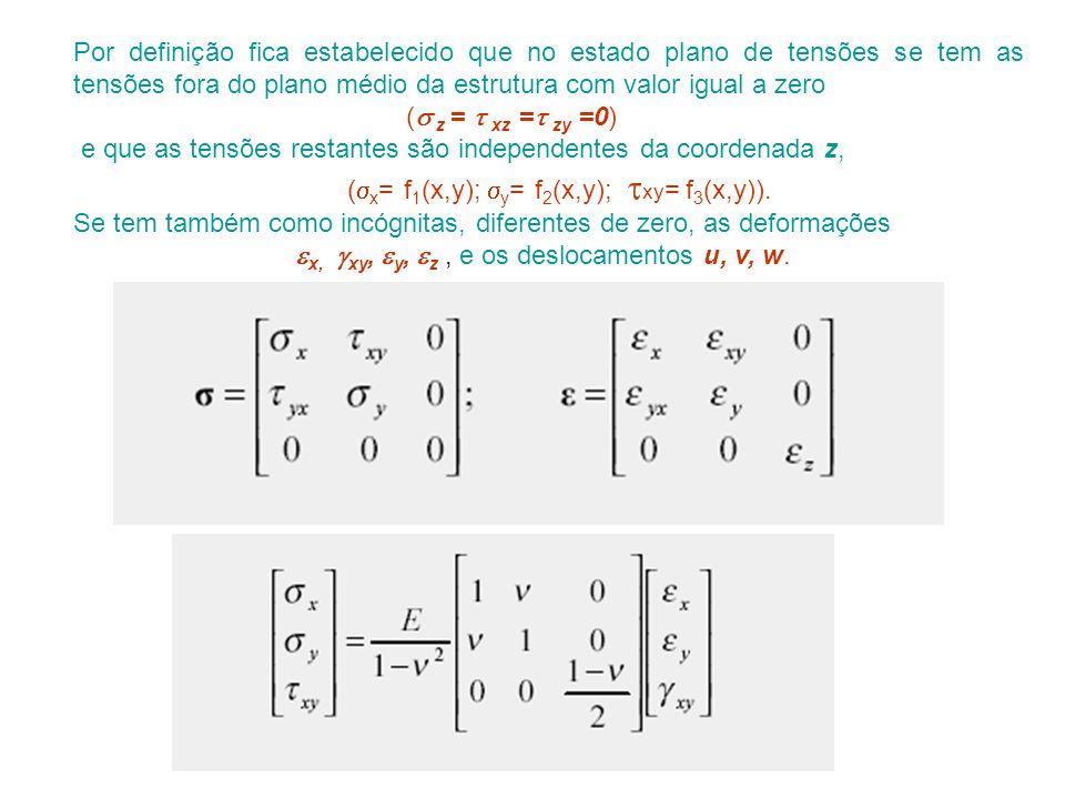 Por definição fica estabelecido que no estado plano de tensões se tem as tensões fora do plano médio da estrutura com valor igual a zero ( z = xz = zy