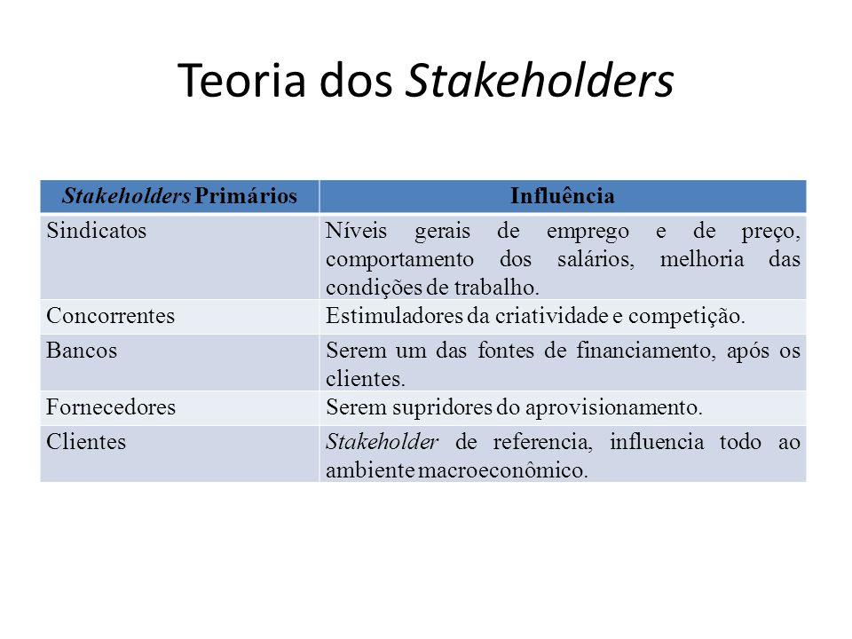 Teoria dos Stakeholders Stakeholders PrimáriosInfluência SindicatosNíveis gerais de emprego e de preço, comportamento dos salários, melhoria das condi