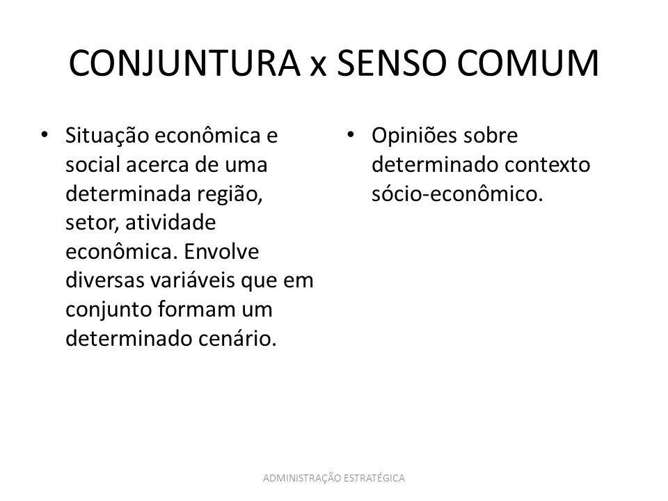 ADMINISTRAÇÃO ESTRATÉGICA CONJUNTURA x SENSO COMUM Situação econômica e social acerca de uma determinada região, setor, atividade econômica. Envolve d
