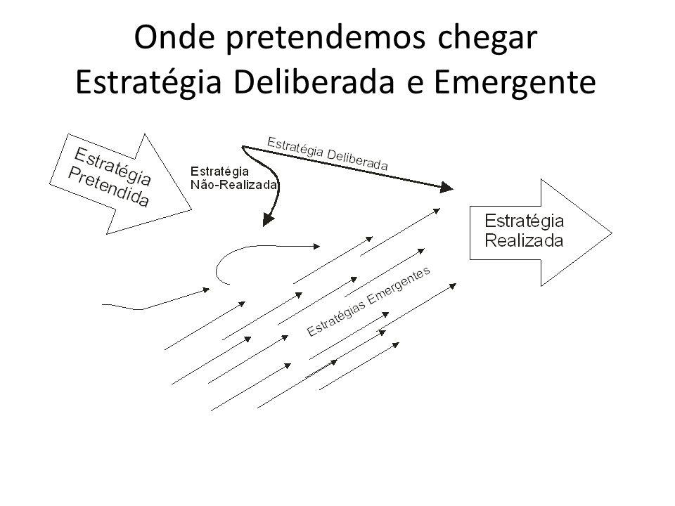 Onde pretendemos chegar Estratégia Deliberada e Emergente