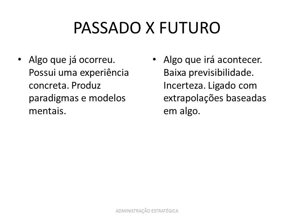ADMINISTRAÇÃO ESTRATÉGICA PASSADO X FUTURO Algo que já ocorreu. Possui uma experiência concreta. Produz paradigmas e modelos mentais. Algo que irá aco