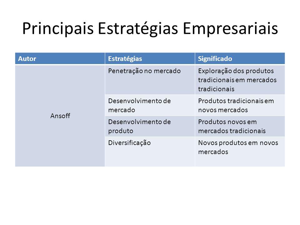 Principais Estratégias Empresariais AutorEstratégiasSignificado Ansoff Penetração no mercadoExploração dos produtos tradicionais em mercados tradicion