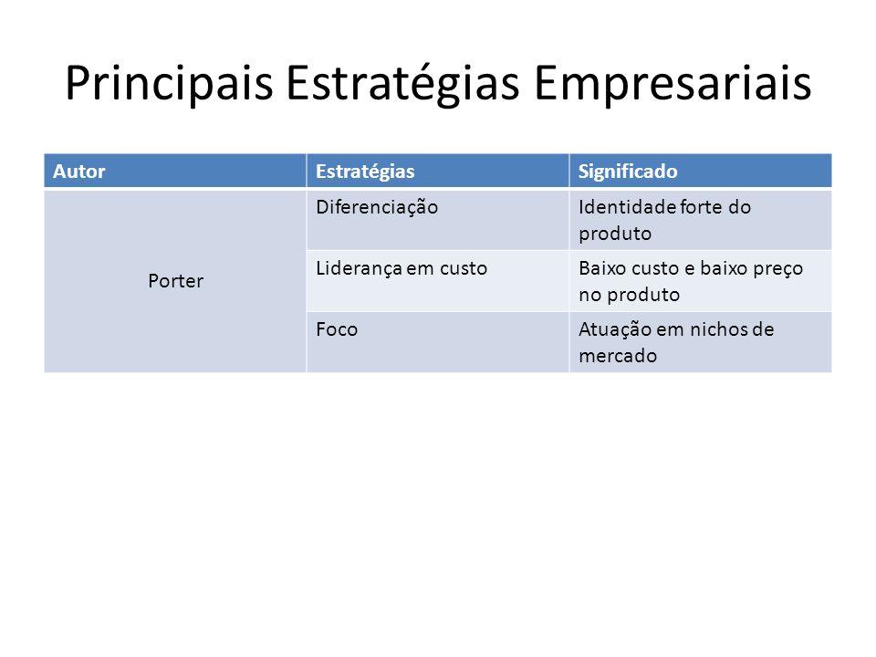 Principais Estratégias Empresariais AutorEstratégiasSignificado Porter DiferenciaçãoIdentidade forte do produto Liderança em custoBaixo custo e baixo