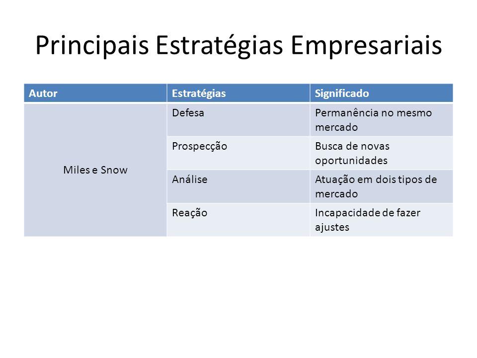Principais Estratégias Empresariais AutorEstratégiasSignificado Miles e Snow DefesaPermanência no mesmo mercado ProspecçãoBusca de novas oportunidades