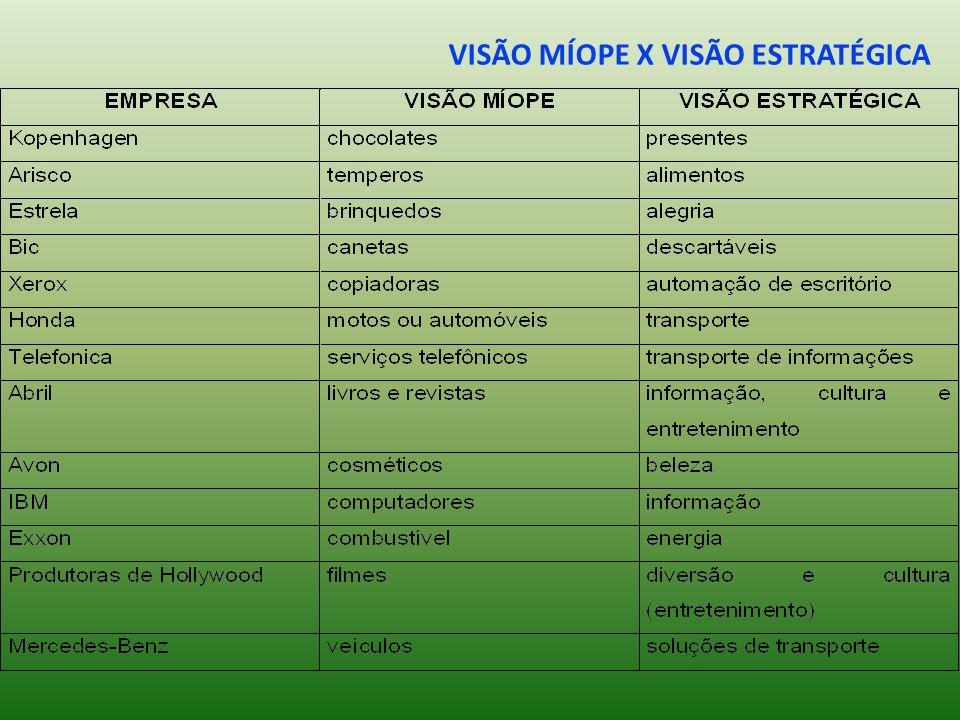 VISÃO MÍOPE X VISÃO ESTRATÉGICA