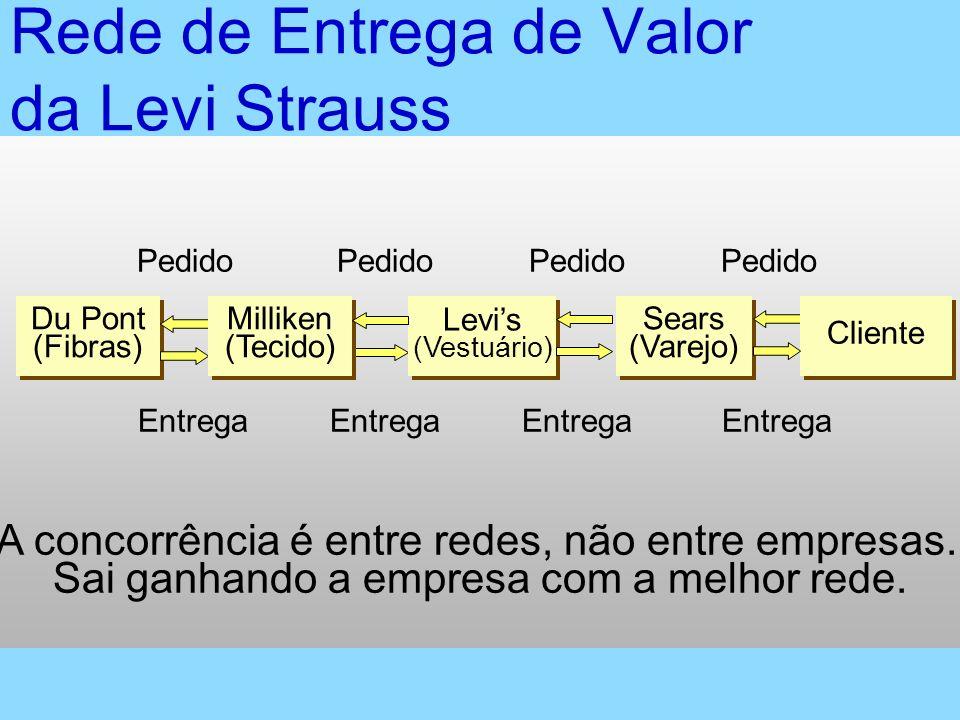 Rede de Entrega de Valor da Levi Strauss A concorrência é entre redes, não entre empresas. Sai ganhando a empresa com a melhor rede. Entrega Sears (Va