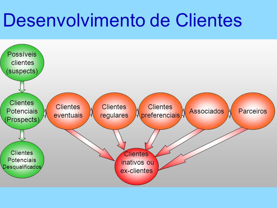 Clientes inativos ou ex-clientes Desenvolvimento de Clientes ParceirosAssociados Clientes preferenciais Clientes regulares Clientes eventuais Possívei