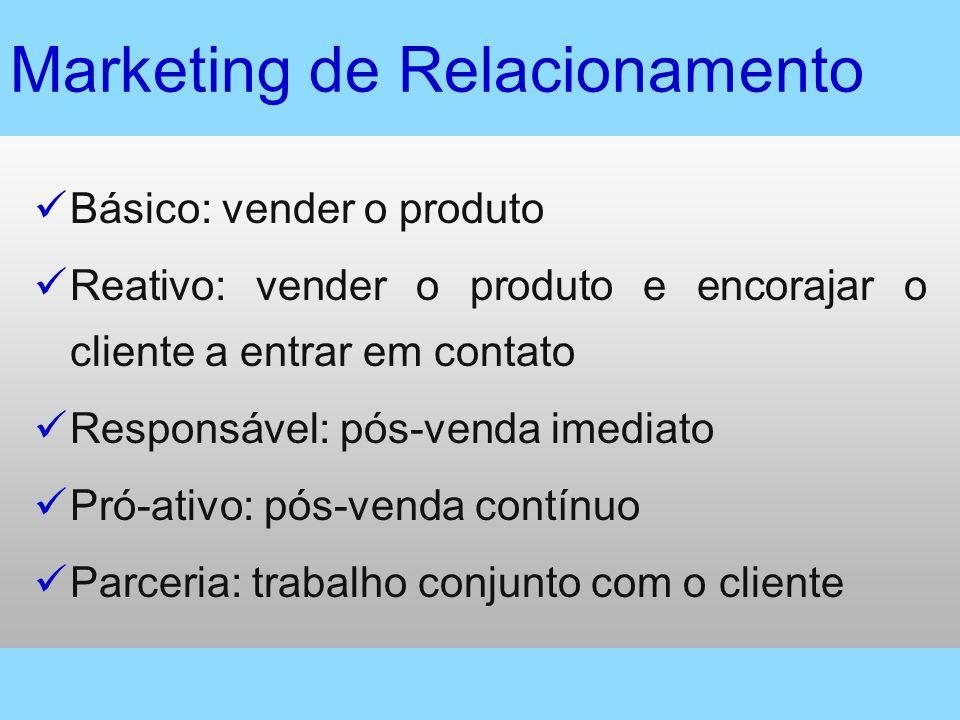 Marketing de Relacionamento Básico: vender o produto Reativo: vender o produto e encorajar o cliente a entrar em contato Responsável: pós-venda imedia