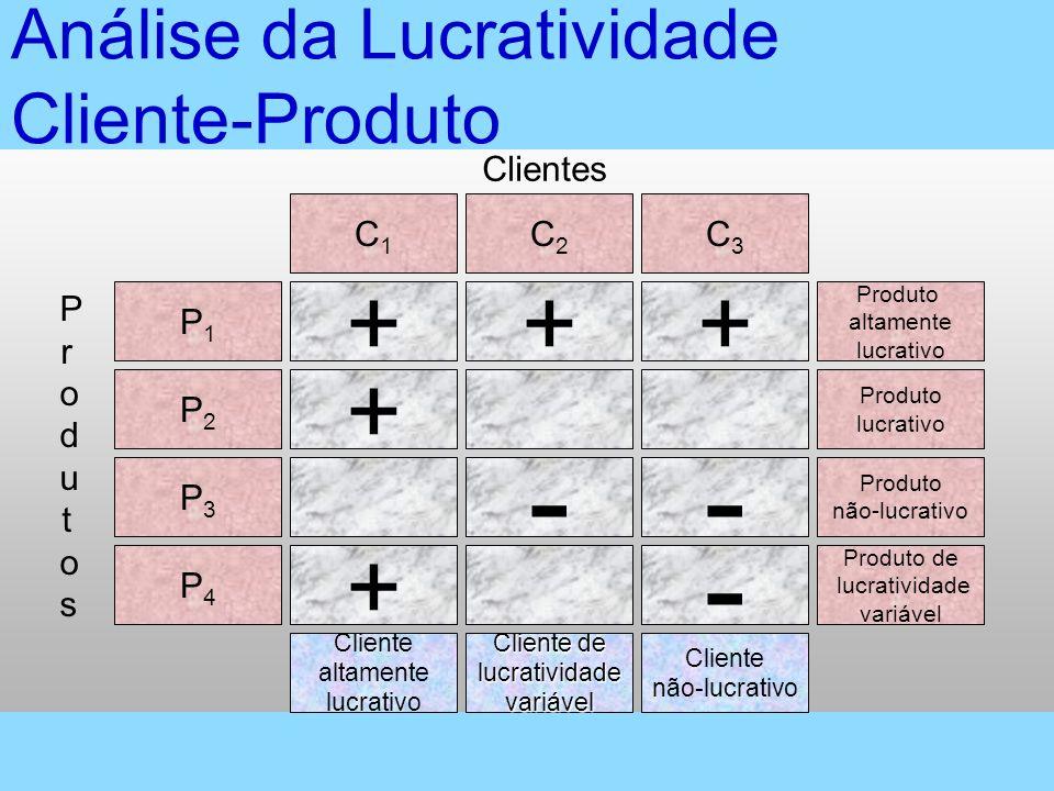 Análise da Lucratividade Cliente-Produto P1P1 Produto altamente lucrativo P2P2 Produto lucrativo P3P3 Produto não-lucrativo P4P4 Produto de lucrativid