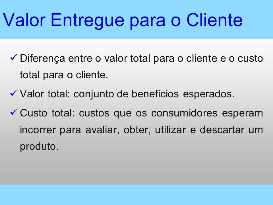 Valor Entregue para o Cliente Diferença entre o valor total para o cliente e o custo total para o cliente. Valor total: conjunto de benefícios esperad