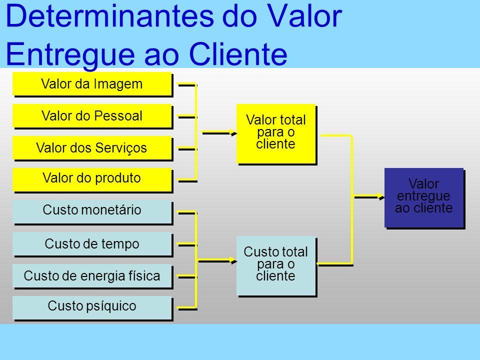 Determinantes do Valor Entregue ao Cliente Valor da Imagem Valor do Pessoal Valor dos Serviços Valor do produto Valor total para o cliente Valor total
