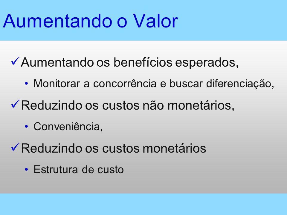 Aumentando o Valor Aumentando os benefícios esperados, Monitorar a concorrência e buscar diferenciação, Reduzindo os custos não monetários, Conveniênc
