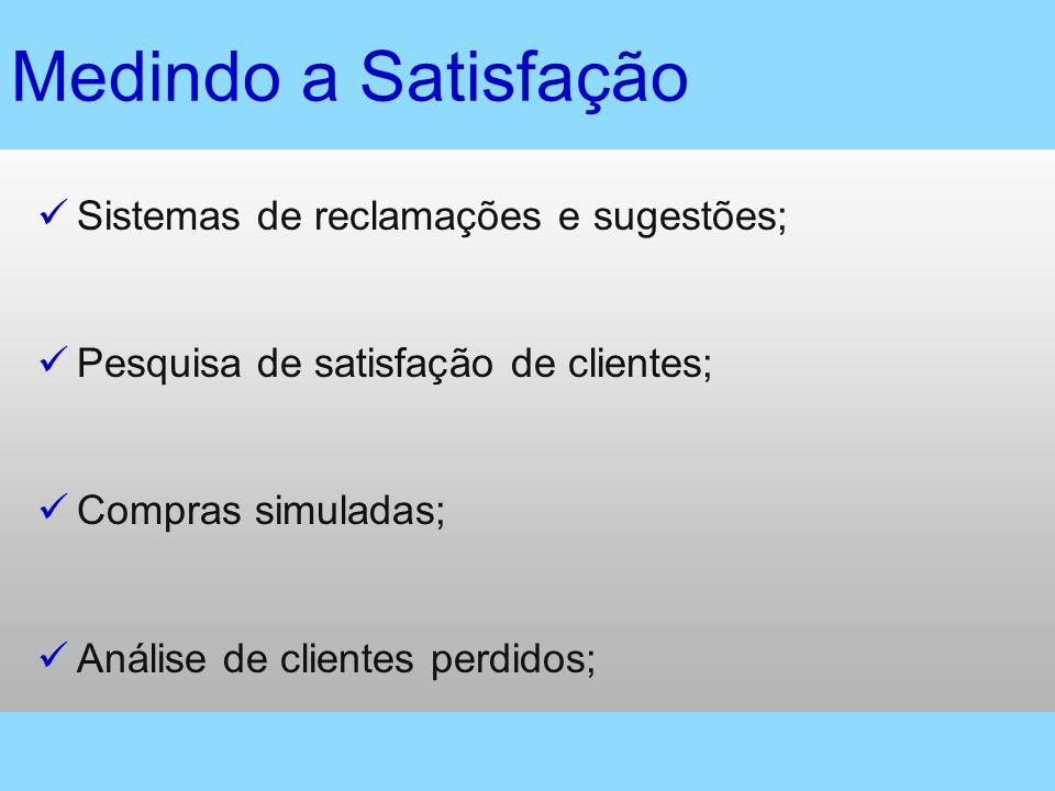 Medindo a Satisfação Sistemas de reclamações e sugestões; Pesquisa de satisfação de clientes; Compras simuladas; Análise de clientes perdidos;