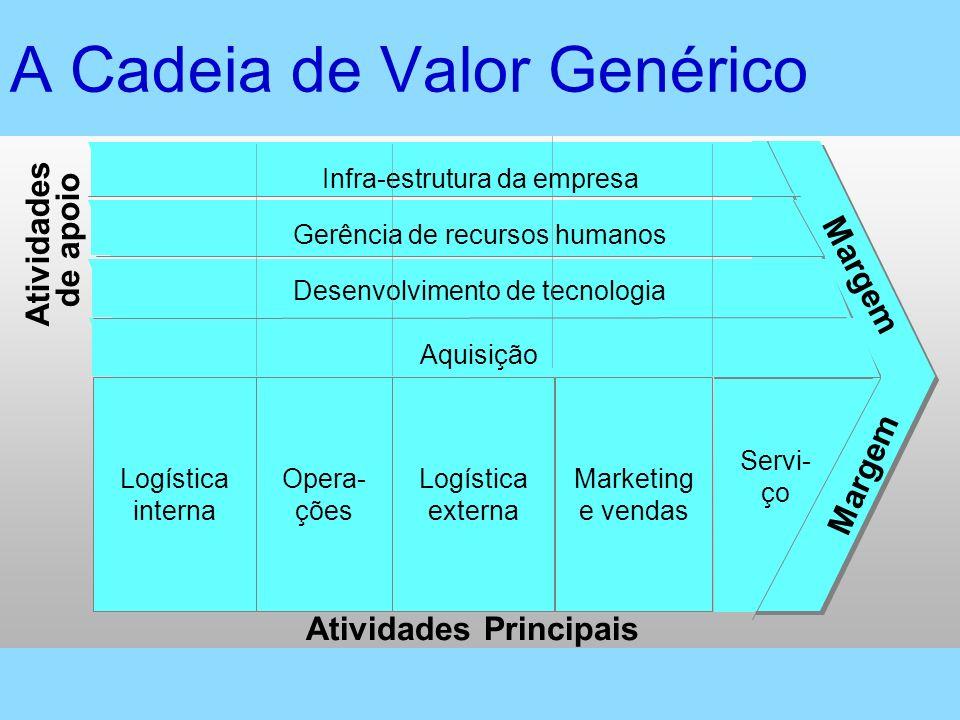 Margem A Cadeia de Valor Genérico Atividades Principais Atividades de apoio Aquisição Servi- ço Desenvolvimento de tecnologia Gerência de recursos hum