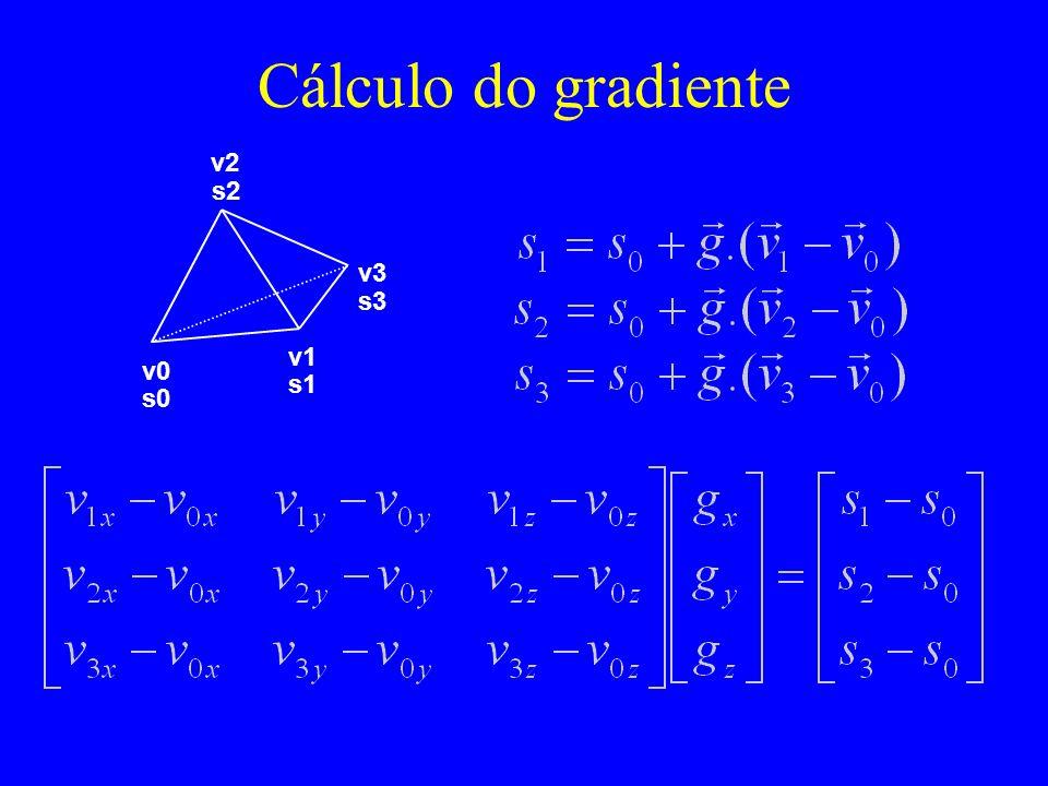 Cálculo do gradiente v2 v0 v1 v3 s0 s1 s2 s3