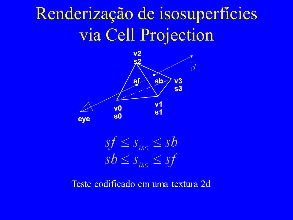 Renderização de isosuperfícies via Cell Projection v2 v0 v1 v3 s0 s1 s2 s3 sfsb eye Teste codificado em uma textura 2d