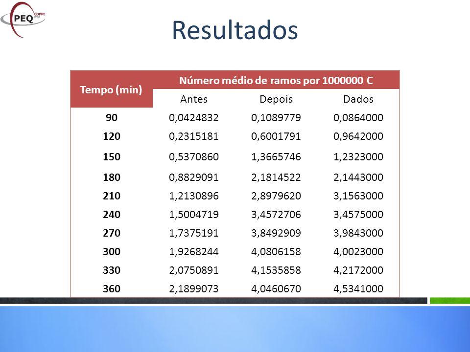 Tempo (min) Número médio de ramos por 1000000 C AntesDepoisDados 900,04248320,10897790,0864000 1200,23151810,60017910,9642000 1500,53708601,36657461,2