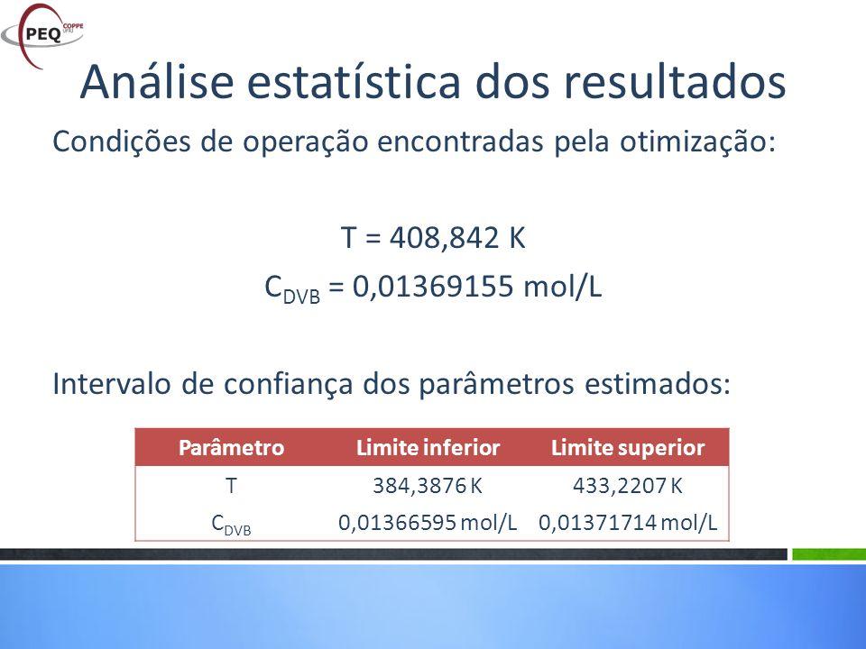 Condições de operação encontradas pela otimização: T = 408,842 K C DVB = 0,01369155 mol/L Intervalo de confiança dos parâmetros estimados: Análise est