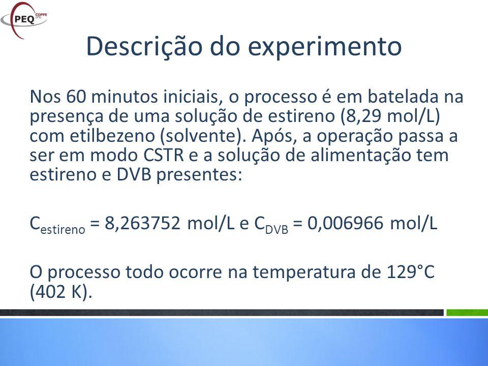Descrição do experimento Nos 60 minutos iniciais, o processo é em batelada na presença de uma solução de estireno (8,29 mol/L) com etilbezeno (solvent