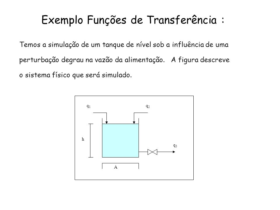 Exemplo Funções de Transferência : Temos a simulação de um tanque de nível sob a influência de uma perturbação degrau na vazão da alimentação. A figur