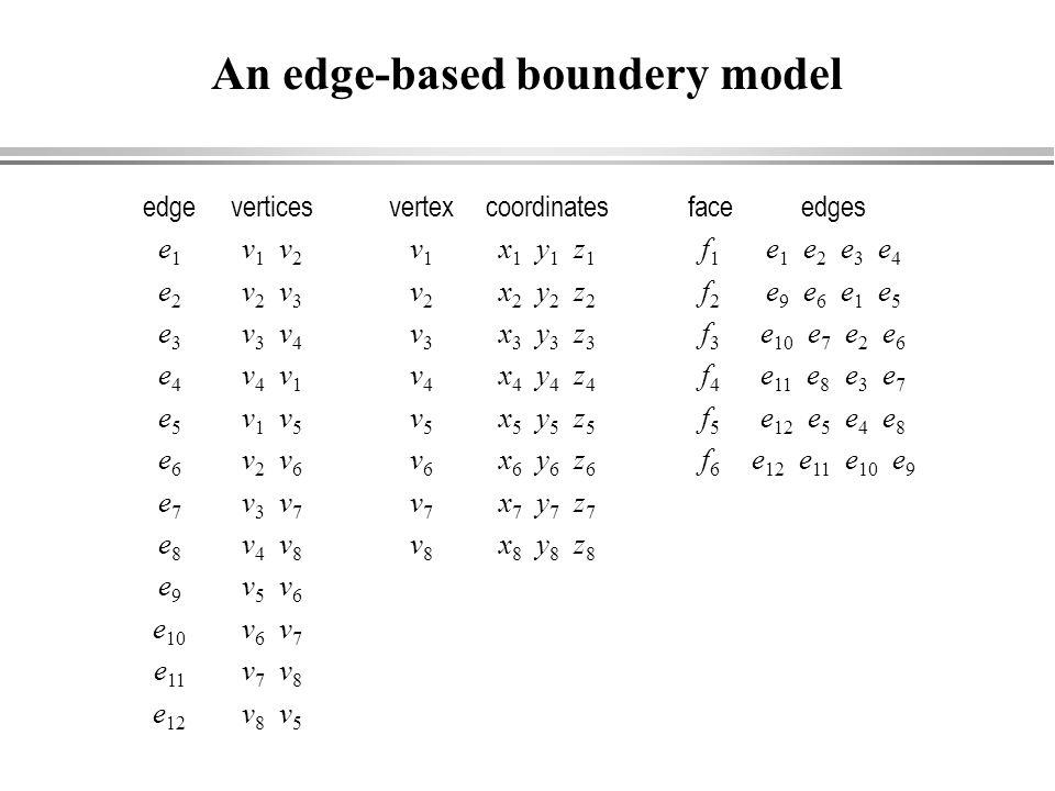 edge e 1 e 2 e 3 e 4 e 5 e 6 e 7 e 8 e 9 e 10 e 11 e 12 vertices v 1 v 2 v 2 v 3 v 3 v 4 v 4 v 1 v 1 v 5 v 2 v 6 v 3 v 7 v 4 v 8 v 5 v 6 v 6 v 7 v 7 v