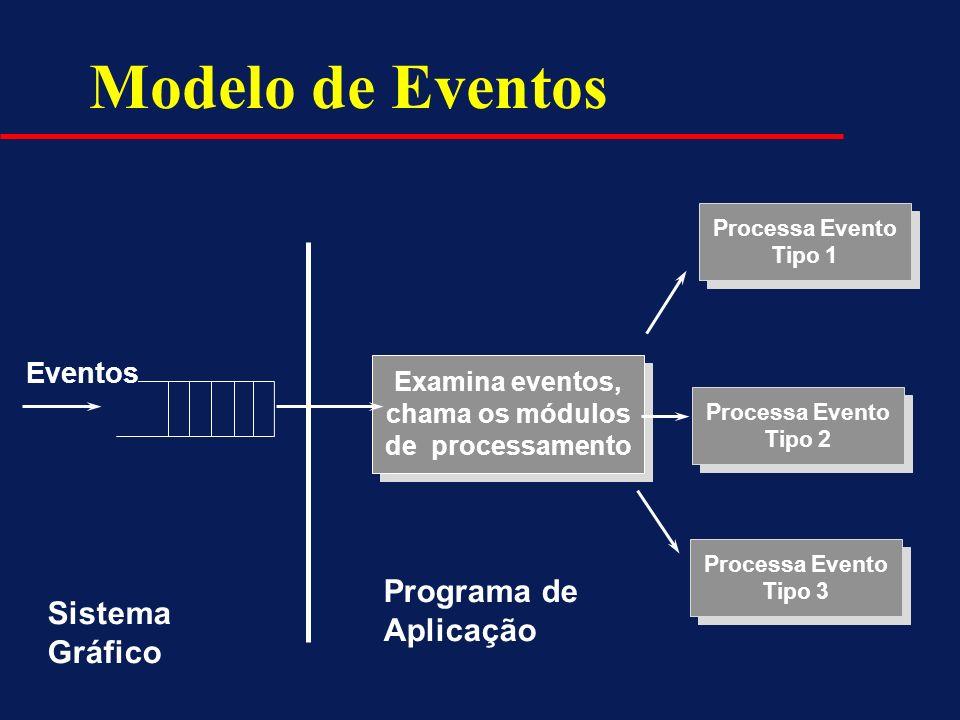 Modelo de Eventos Examina eventos, chama os módulos de processamento Examina eventos, chama os módulos de processamento Processa Evento Tipo 1 Process