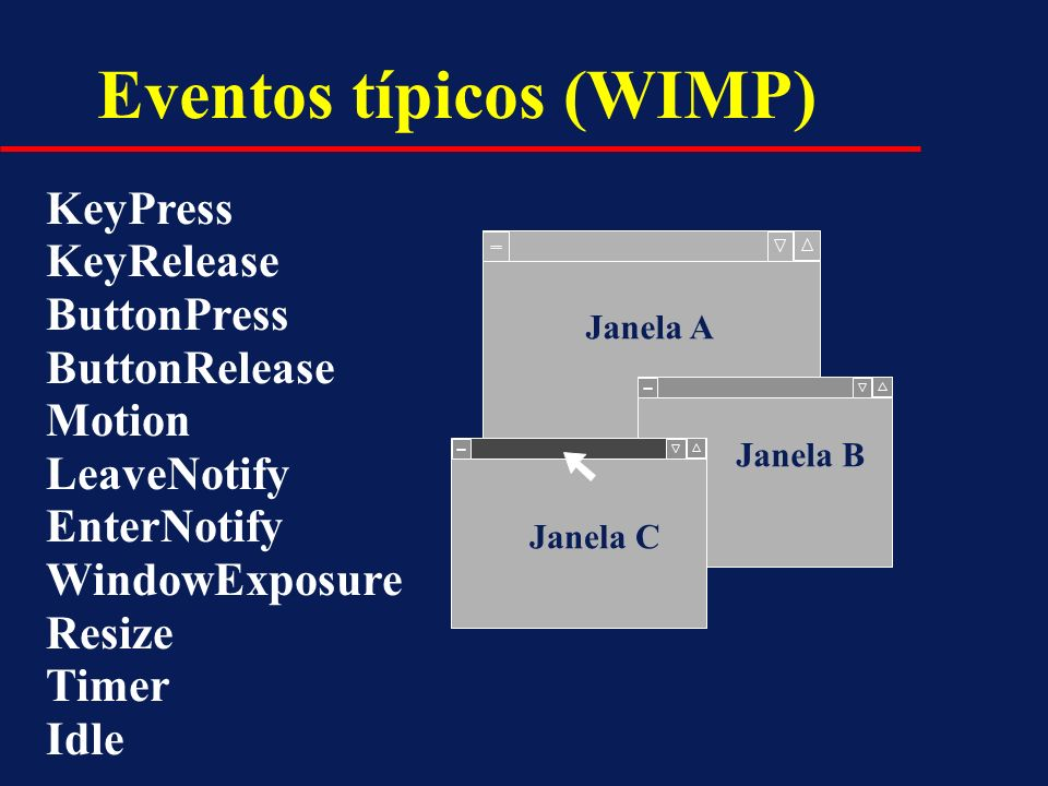 Eventos típicos (WIMP) KeyPress KeyRelease ButtonPress ButtonRelease Motion LeaveNotify EnterNotify WindowExposure Resize Timer Idle Janela A Janela B