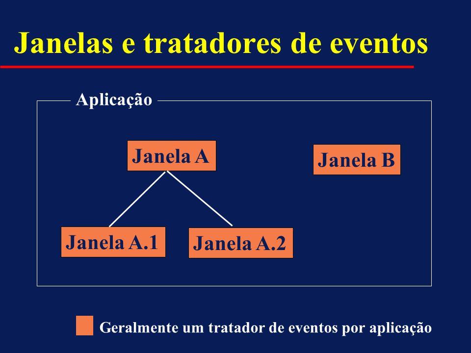 Janelas e tratadores de eventos Janela A Janela B Janela A.1 Janela A.2 Aplicação Geralmente um tratador de eventos por aplicação