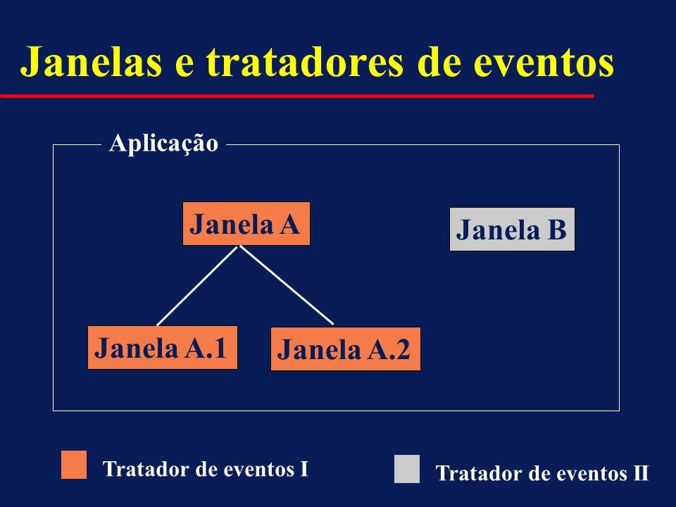 Janelas e tratadores de eventos Janela A Janela B Janela A.1 Janela A.2 Aplicação Tratador de eventos I Tratador de eventos II