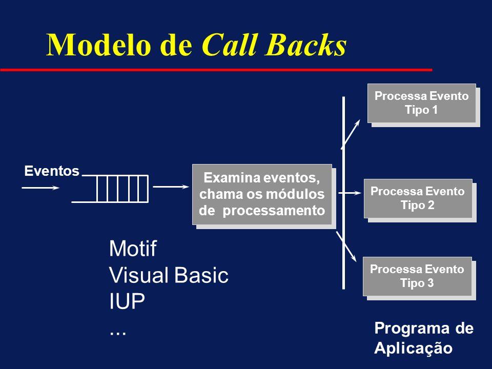 Modelo de Call Backs Examina eventos, chama os módulos de processamento Examina eventos, chama os módulos de processamento Processa Evento Tipo 1 Proc