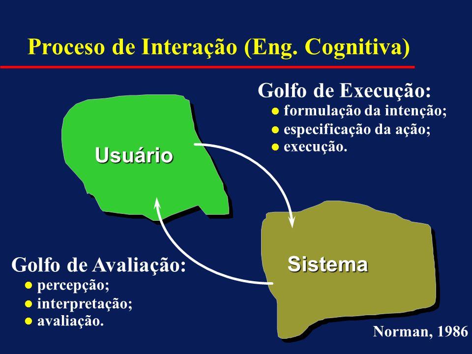Proceso de Interação (Eng. Cognitiva) Usuário Sistema Golfo de Execução: l formulação da intenção; l especificação da ação; l execução. Golfo de Avali