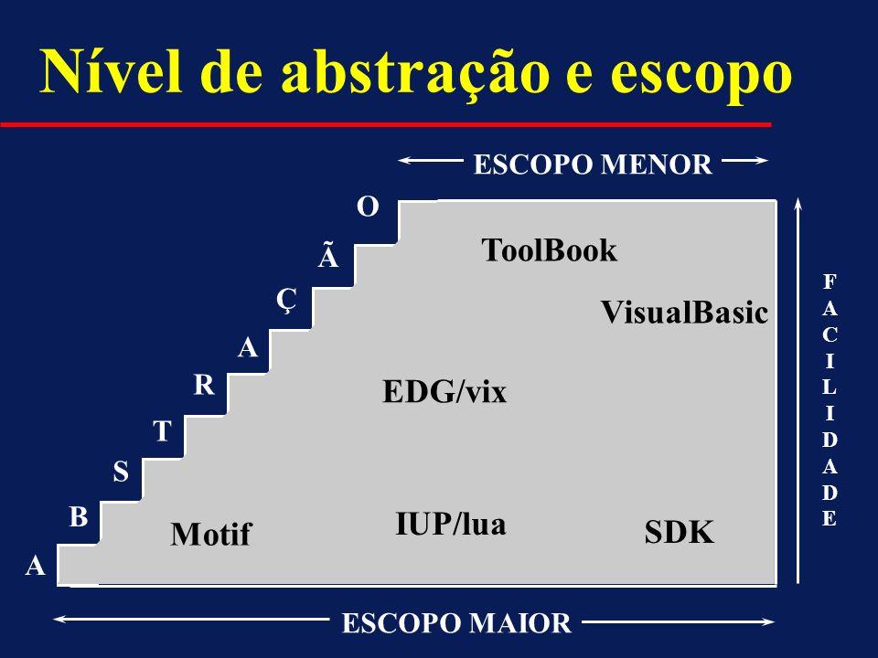 Nível de abstração e escopo B S T R A Ç Ã A O ESCOPO MAIOR Motif SDK IUP/lua VisualBasic EDG/vix ToolBook ESCOPO MENOR FACILIDADEFACILIDADE