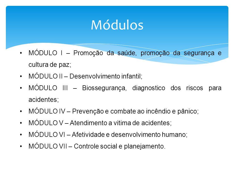 Módulos MÓDULO I – Promoção da saúde, promoção da segurança e cultura de paz; MÓDULO II – Desenvolvimento infantil; MÓDULO III – Biossegurança, diagno