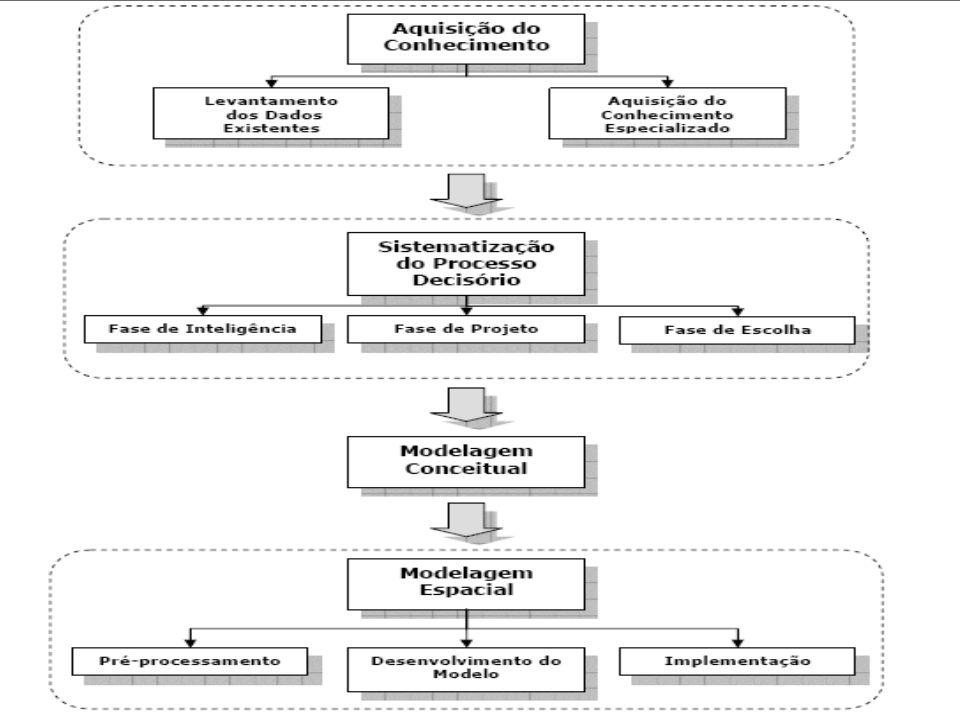 Aquisição de Dados Aquisição de Dados –Dados espaciais –Dados não espaciais Sistematização do Processo Decisório Sistematização do Processo Decisório Modelagem Conceitual Modelagem Conceitual Modelagem Espacial Modelagem Espacial –Pré-processamento –Desenvolvimento do Modelo –Implementação Avaliação de resultados Avaliação de resultados ConteúdoConteúdo