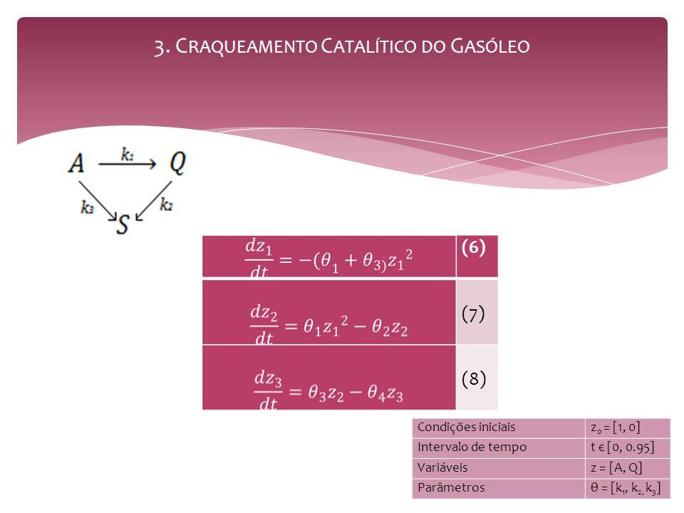 3. C RAQUEAMENTO C ATALÍTICO DO G ASÓLEO (6) (7) (8) Condições iniciaisz 0 = [1, 0] Intervalo de tempot є [0, 0.95] Variáveisz = [A, Q] Parâmetrosθ =
