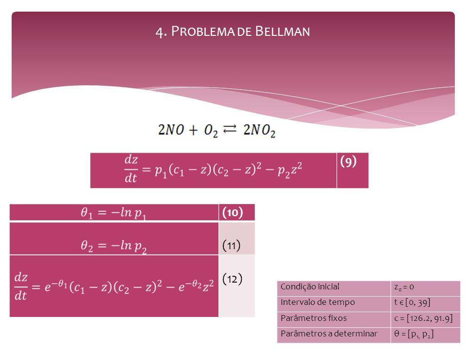 4. P ROBLEMA DE B ELLMAN (9) Condição inicialz 0 = 0 Intervalo de tempot є [0, 39] Parâmetros fixosc = [126.2, 91.9] Parâmetros a determinarθ = [p 1,